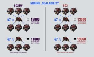 Starcraft 2 theorycrafting image